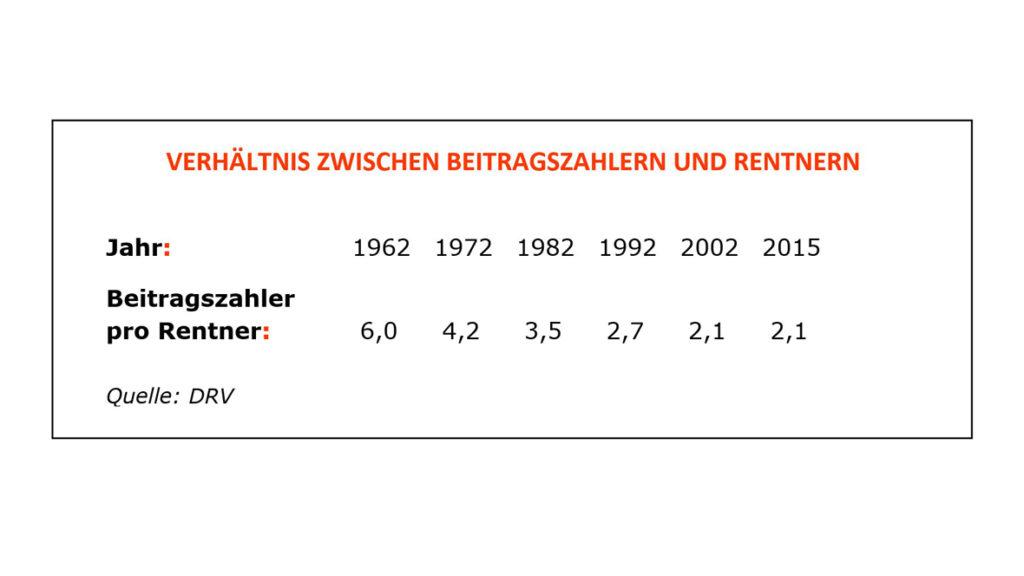 Tabelle 2: Verhältnis zwischen Beitragszahlern und Rentnern, Quelle: DRV