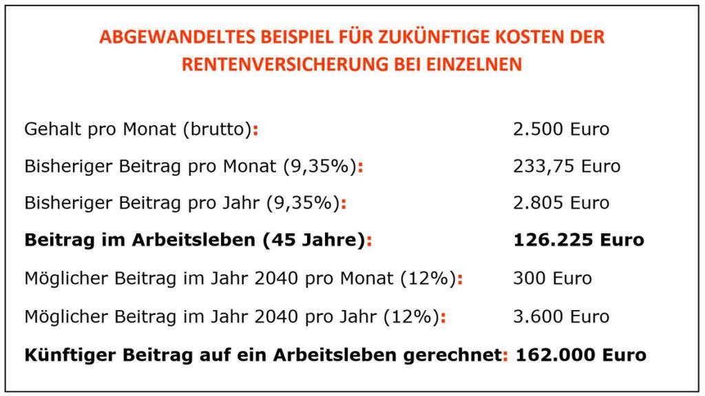 Tabelle 3: Abgewandeltes Beispiel für zukünftige Kosten der Rentenversicherung bei Einzelnen